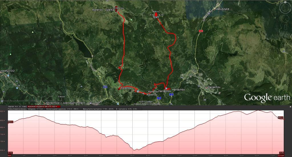 Profil wysokościowy Rowerowego Rajdu Retro (źródło: Google Earth)